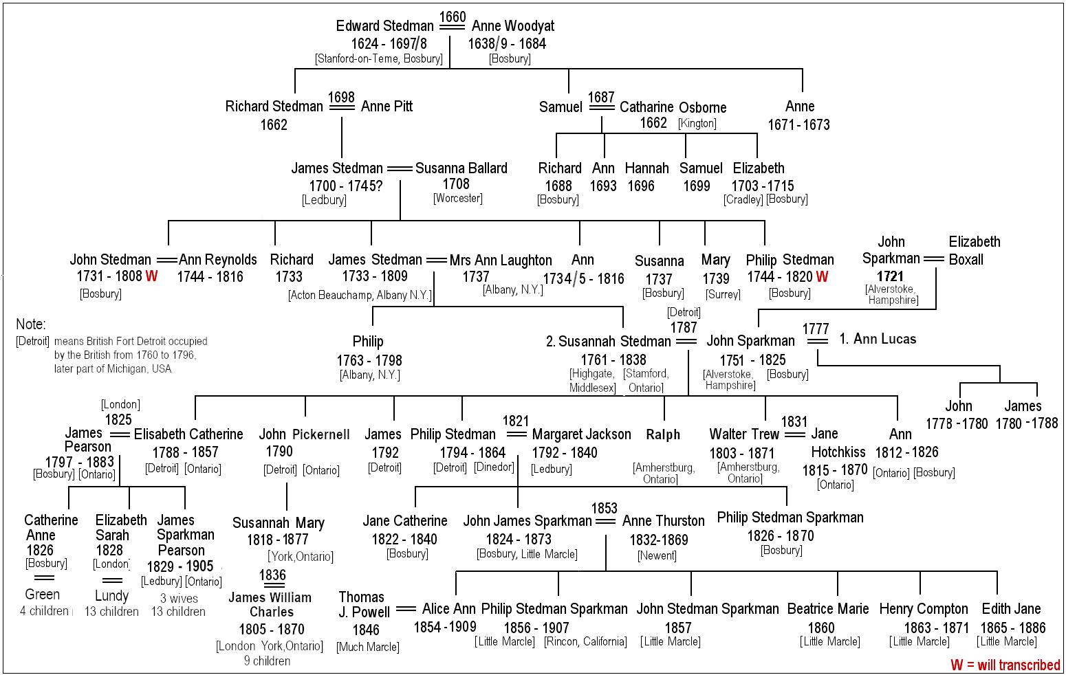 bosbury family trees